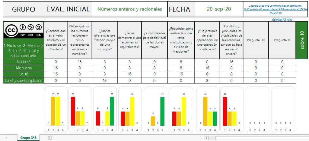 Rúbrica para evaluación inicial en Primaria, ESO y Bachillerato.